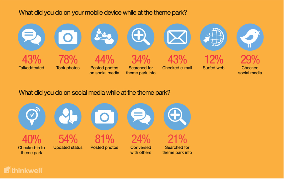 What do guests do on their mobile devices while at a theme park