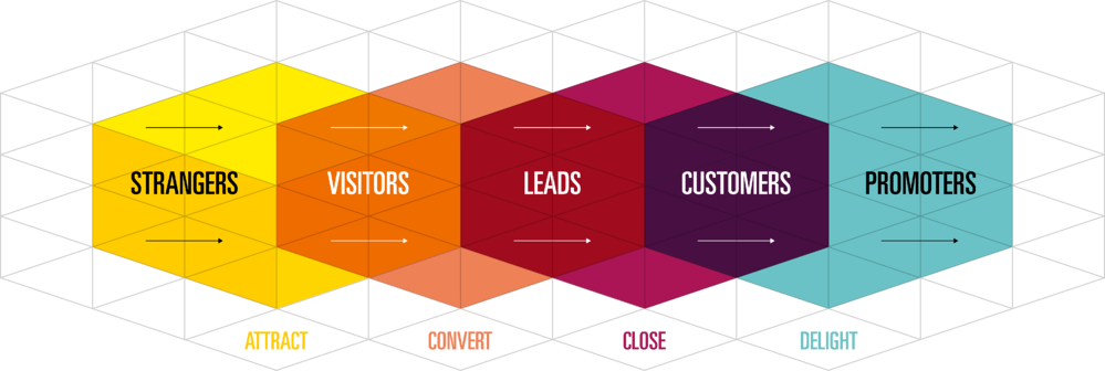 Inbound Methodology-1