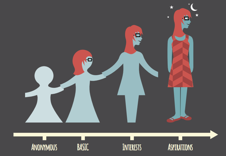 buyer personas and personalisation