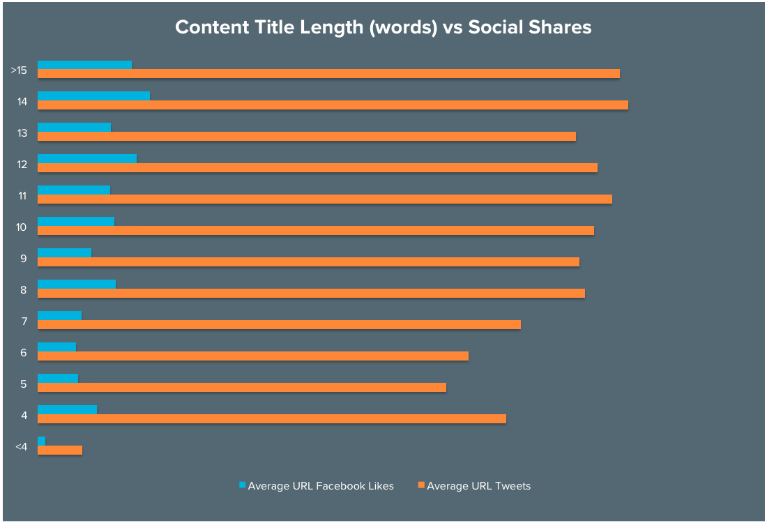 headline-length-vs-social-shares-2