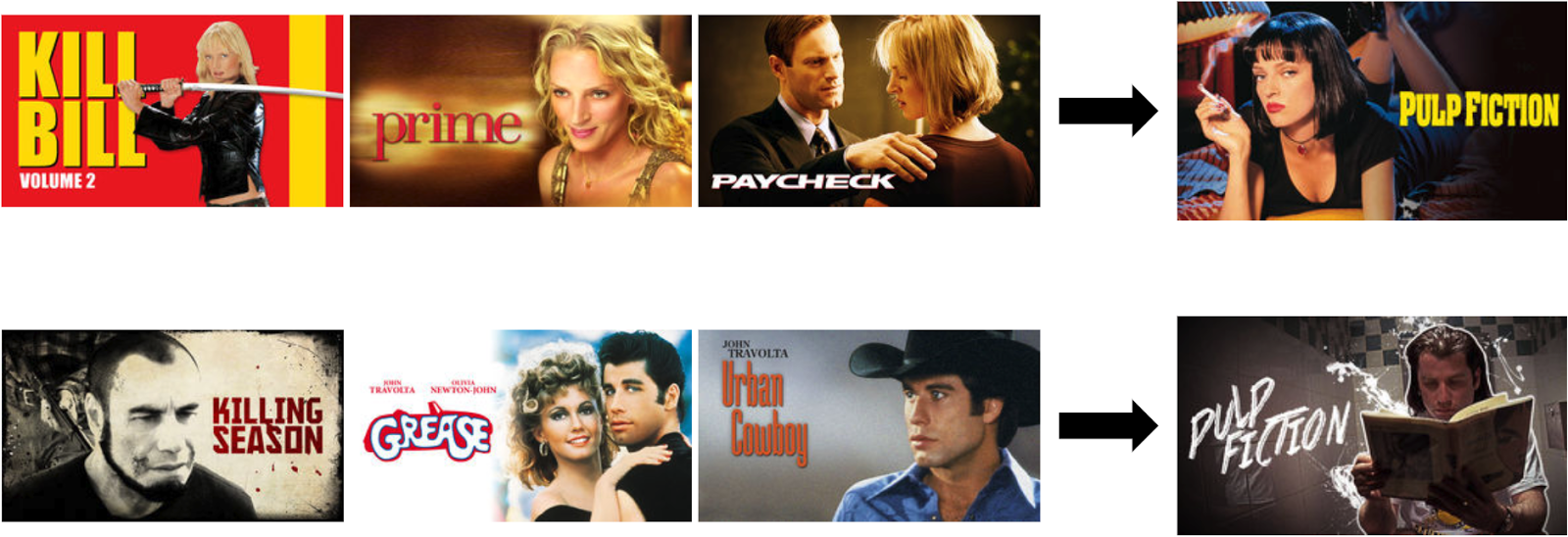 travolta or thurman - actionable ways to deliver personalised marketing right now
