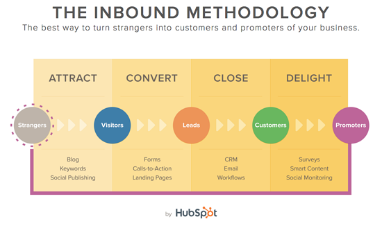 The-Inbound-Methodology