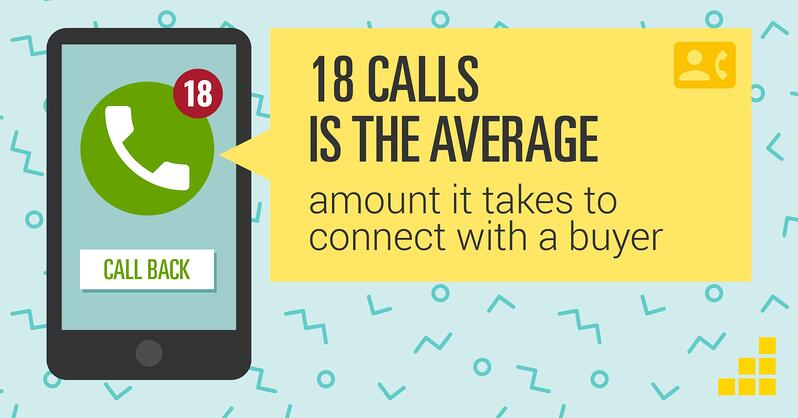 18 calls is the average amount it takes to connect with a buyer - sales productivity stat