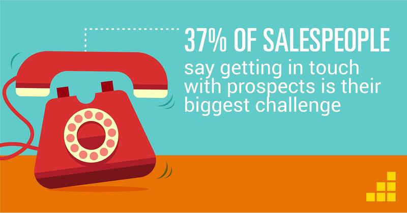 37% of salespeople say getting in touch with prospects is their biggest challenges - sales productivity stat