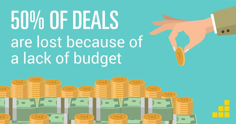 50% of deals are lost because of a lack of budget - sales productivity stat