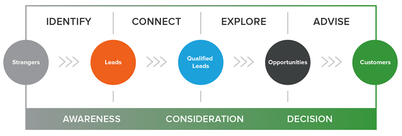 inbound-sales-methodology