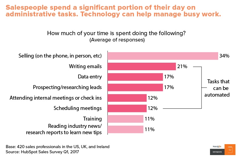 Outbound sales prospecting takes 17% of the average working week